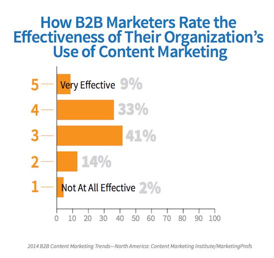 content-marketing-efficacy