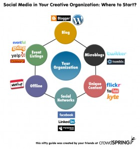 Social Media Starting Point for Creative Organizations