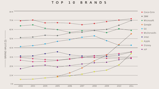 Secrets of The World's Best Brands