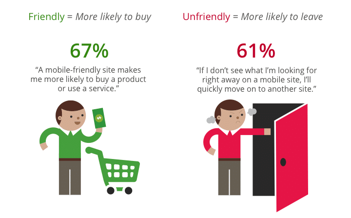 What Customers Want Most From Small Business Mobile Websites