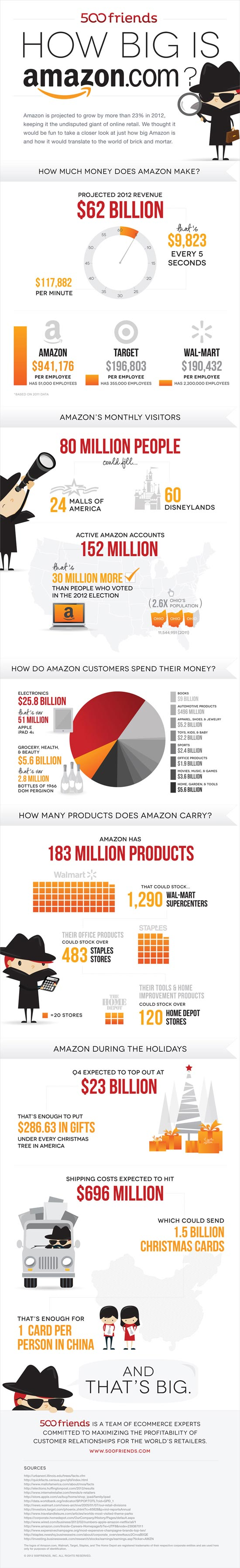 how_big_is_amazon_infographic