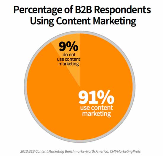 percentusingcontentmarketing