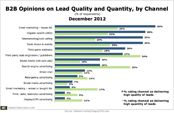 LeadQuality