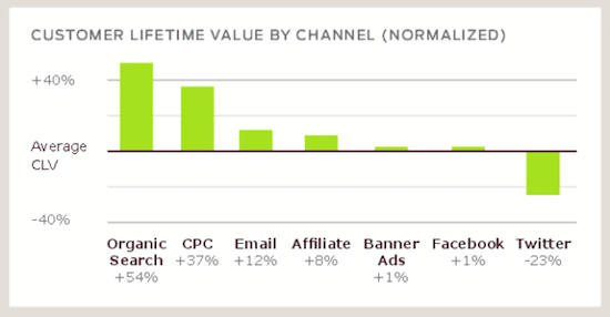 Customer lifetime value by channel graph.