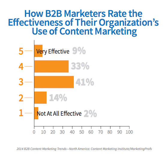How Content Marketing Can Help Grow Your Business in 2014