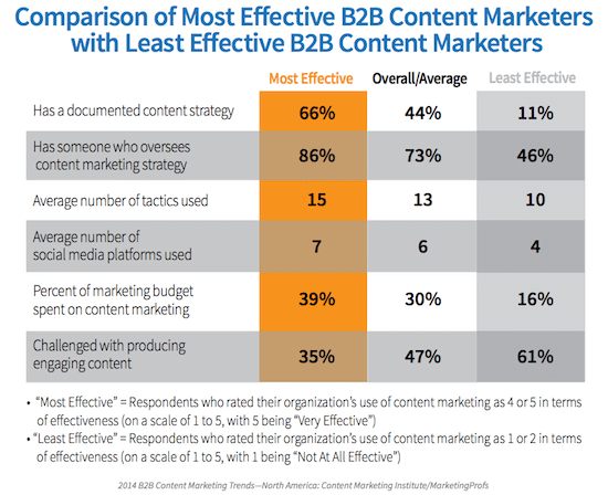 content-marketing-most-effective-least