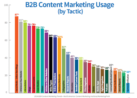 content-marketing-tactics