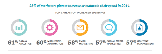Four Important Small Business Insights – Marketing in 2014