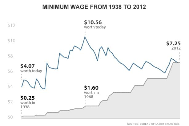 Raising the Minimum Wage: Why it Matters to Small Business